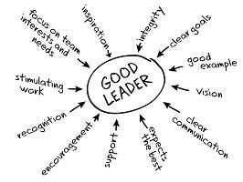 Leadership Competencies and application