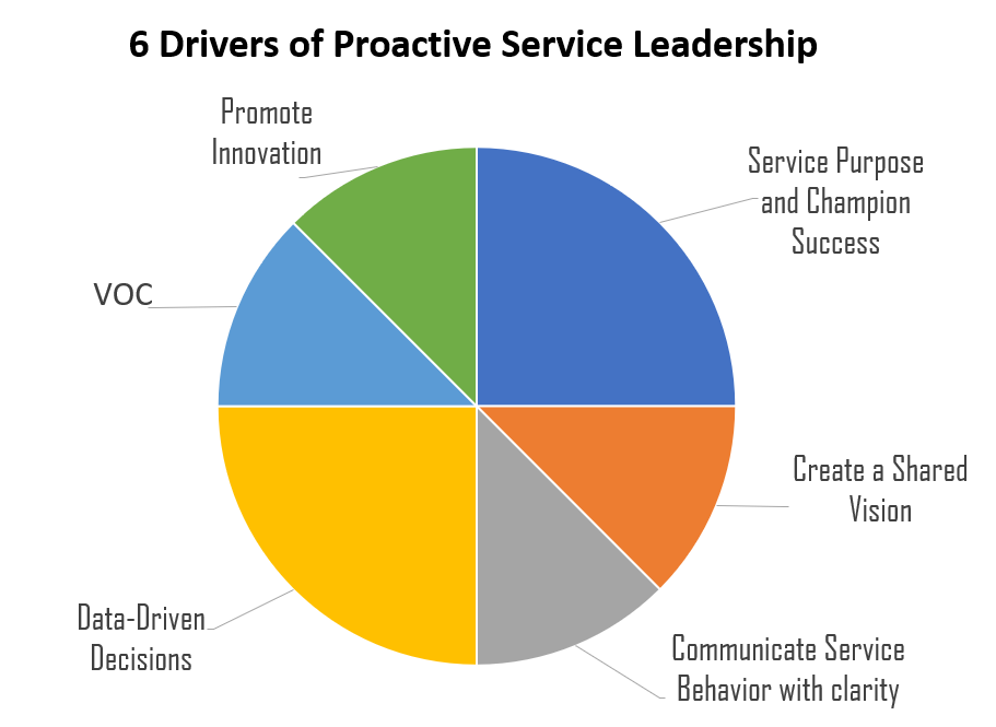 Drivers of Proactive Service Leadership